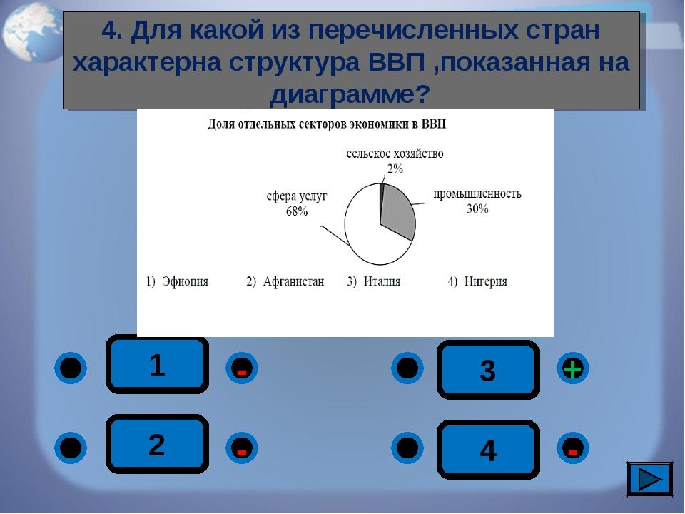1 - - + - 2 3 4 4. Для какой из перечисленных стран характерна структура ВВП...