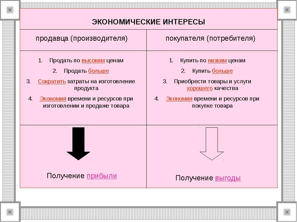 ЭКОНОМИЧЕСКИЕ ИНТЕРЕСЫ продавца (производителя) покупателя (потребителя) Прод...