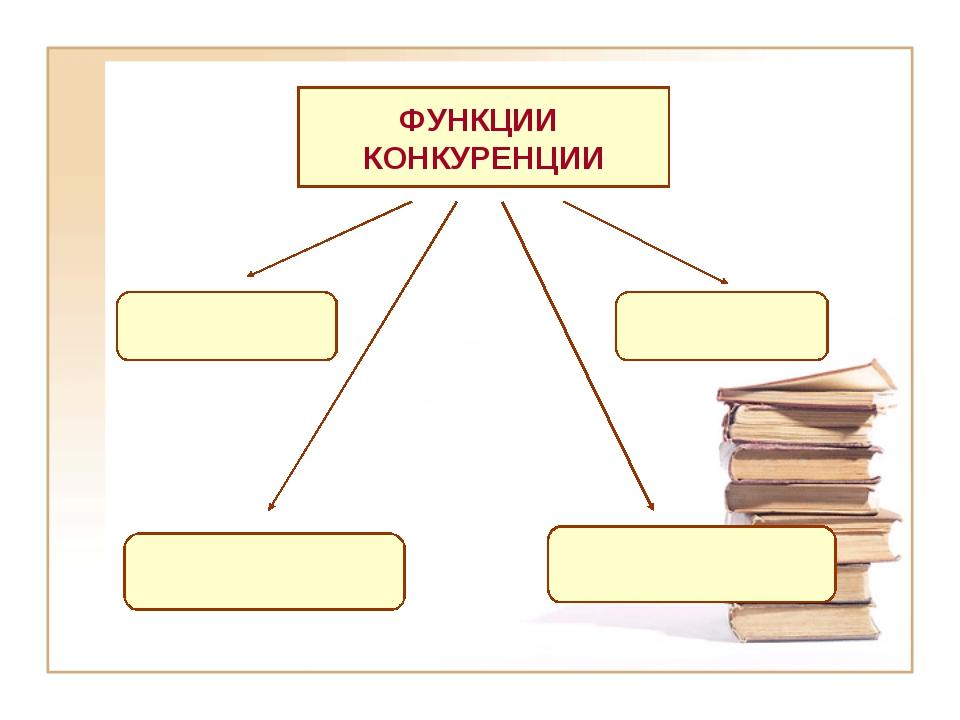 ФУНКЦИИ КОНКУРЕНЦИИ