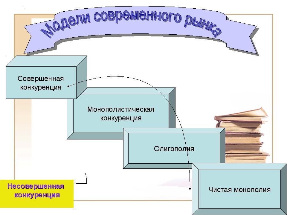 Монополистическая конкуренция Совершенная конкуренция Олигополия Чистая моноп...