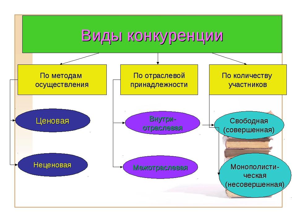 Виды конкуренции По методам осуществления По отраслевой принадлежности По кол...