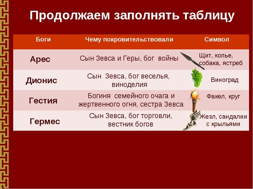 Продолжаем заполнять таблицу Арес Сын Зевса и Геры, бог войны Щит, копье, соб...