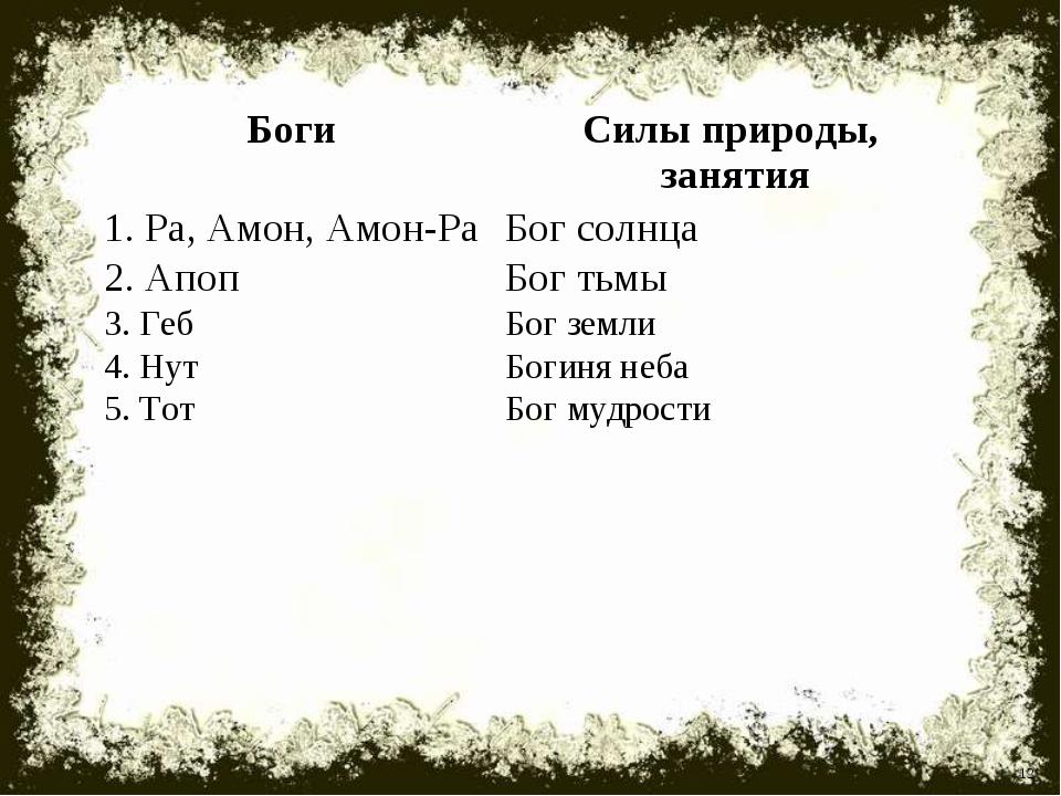* Боги Силы природы, занятия 1. Ра, Амон, Амон-Ра Бог солнца 2. Апоп Бог т...
