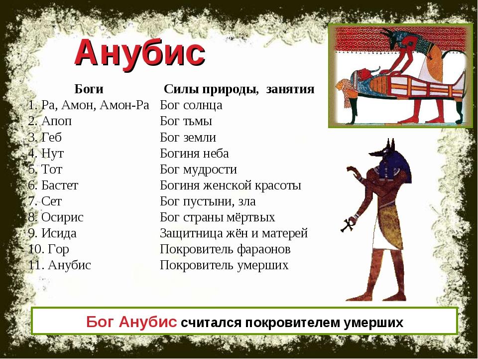 Анубис Бог Анубис считался покровителем умерших Боги Силы природы, занятия 1...