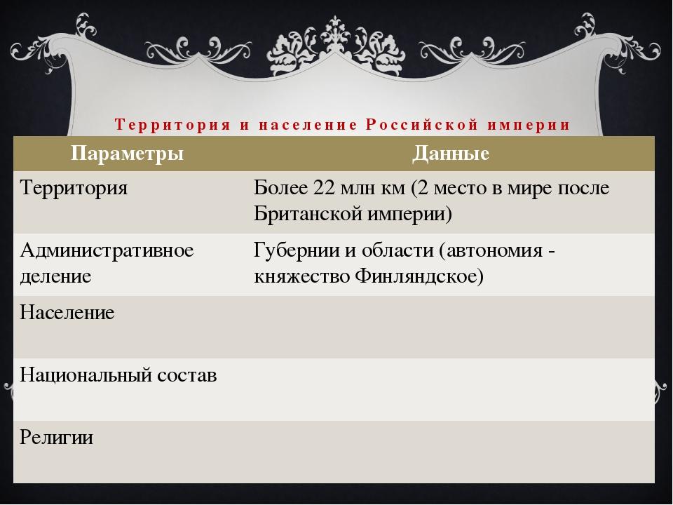 Территория и население Российской империи Параметры Данные Территория Более 2...