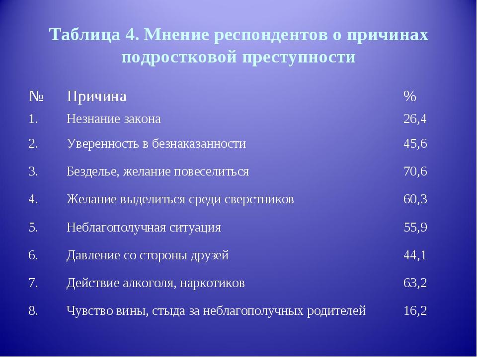 Таблица 4. Мнение респондентов о причинах подростковой преступности №Причина...