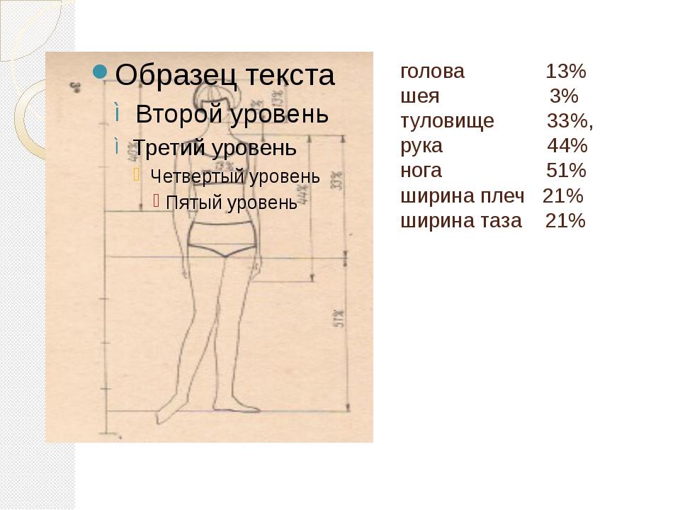 голова 13% шея 3% туловище 33%, рука...