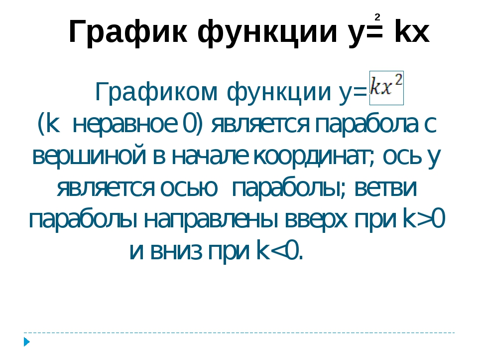 График функции y= kx 2 Графиком функции у= (k неравное 0) является парабола с...