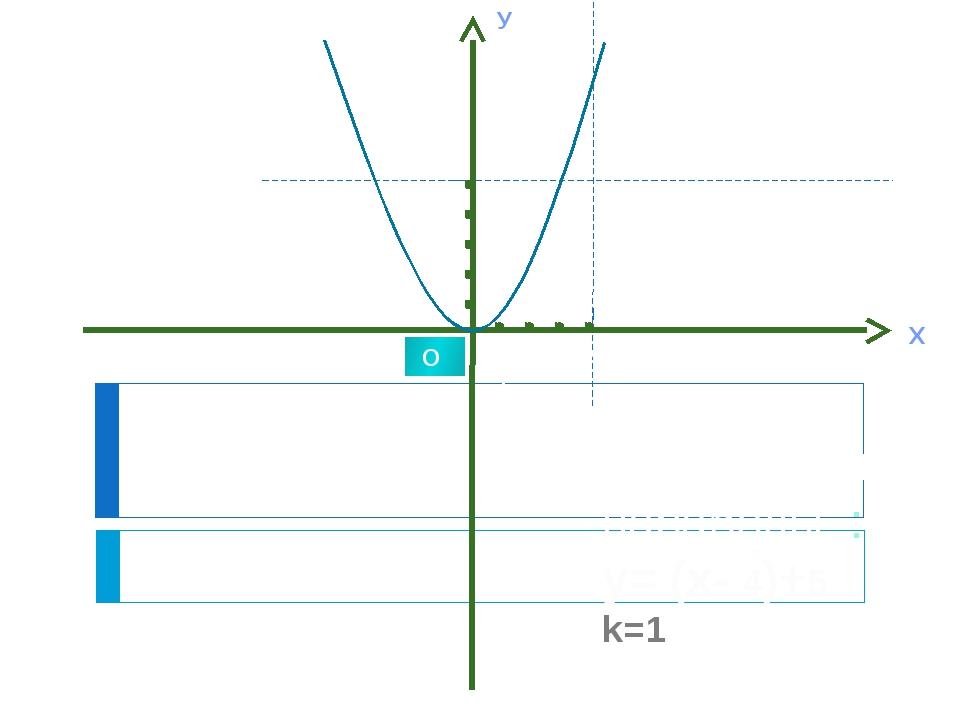 Х У 1 О Перемещение параболы :: у= (х- 4)+5 k=1 2 5 4