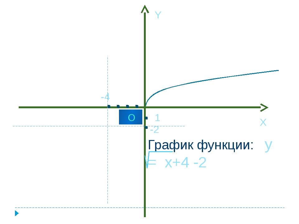 1 О X Y График функции: y = x+4 -2 -4 -2