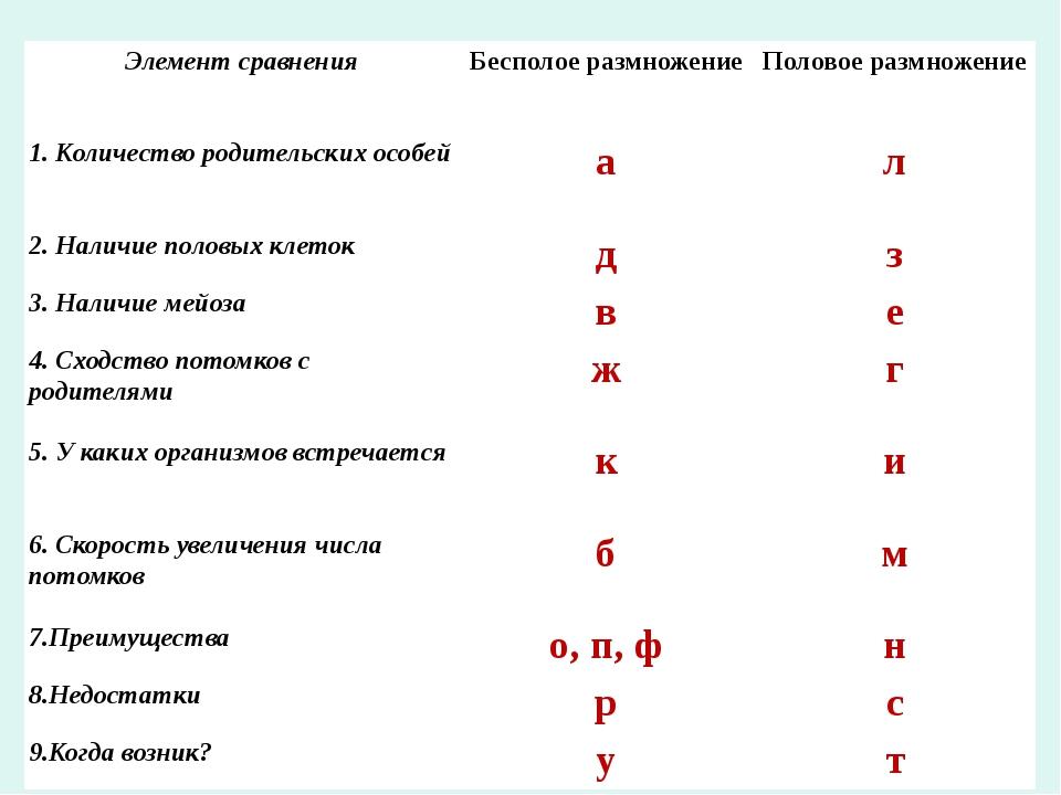 Элемент сравнения Бесполое размножение Половое размножение 1. Количество роди...