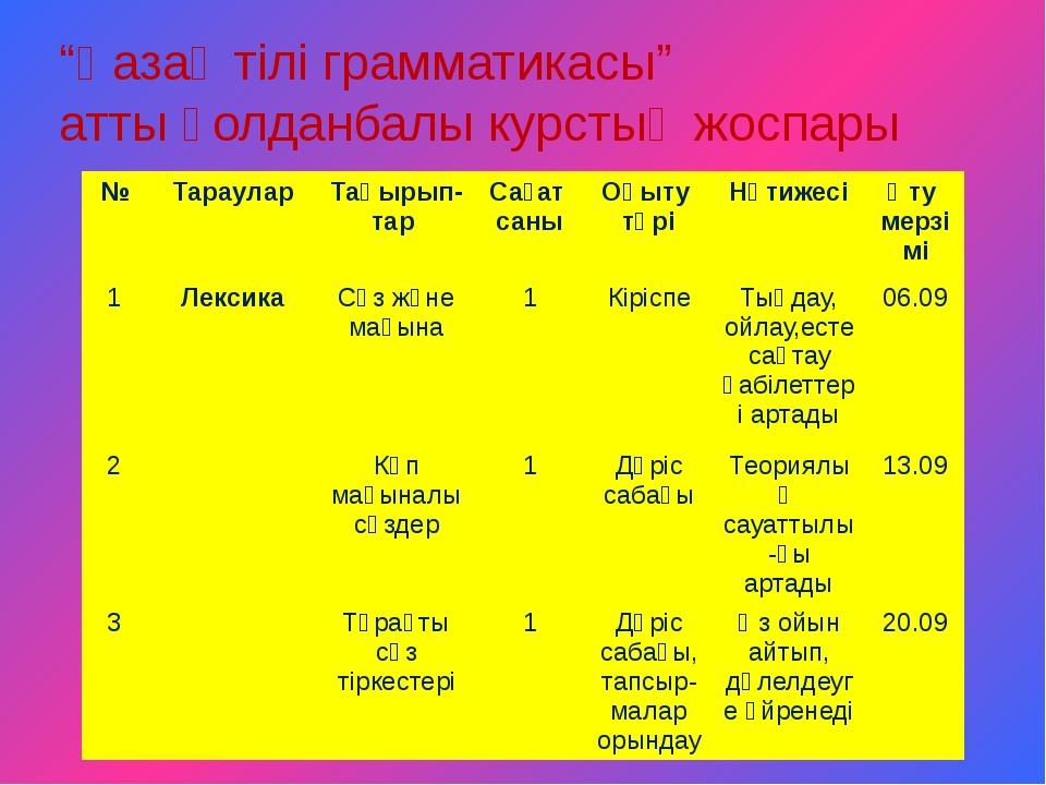 """""""Қазақ тілі грамматикасы"""" атты қолданбалы курстың жоспары № Тараулар Тақырып-..."""