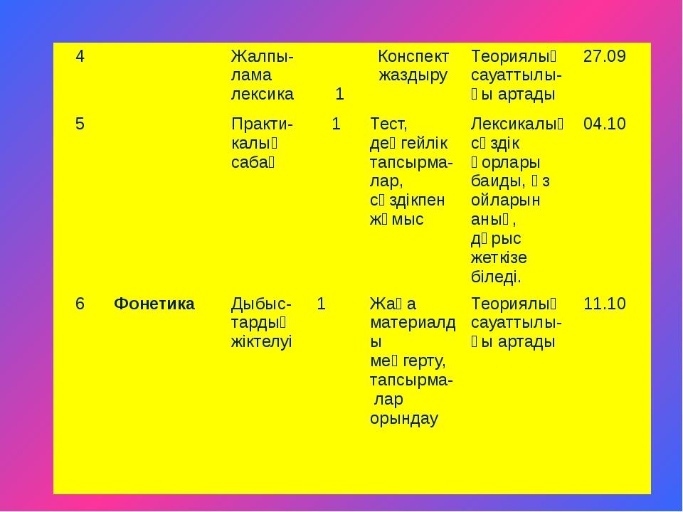 4 Жалпы-лама лексика 1 Конспект жаздыру Теориялық сауаттылы-ғы артады 27.09 5...