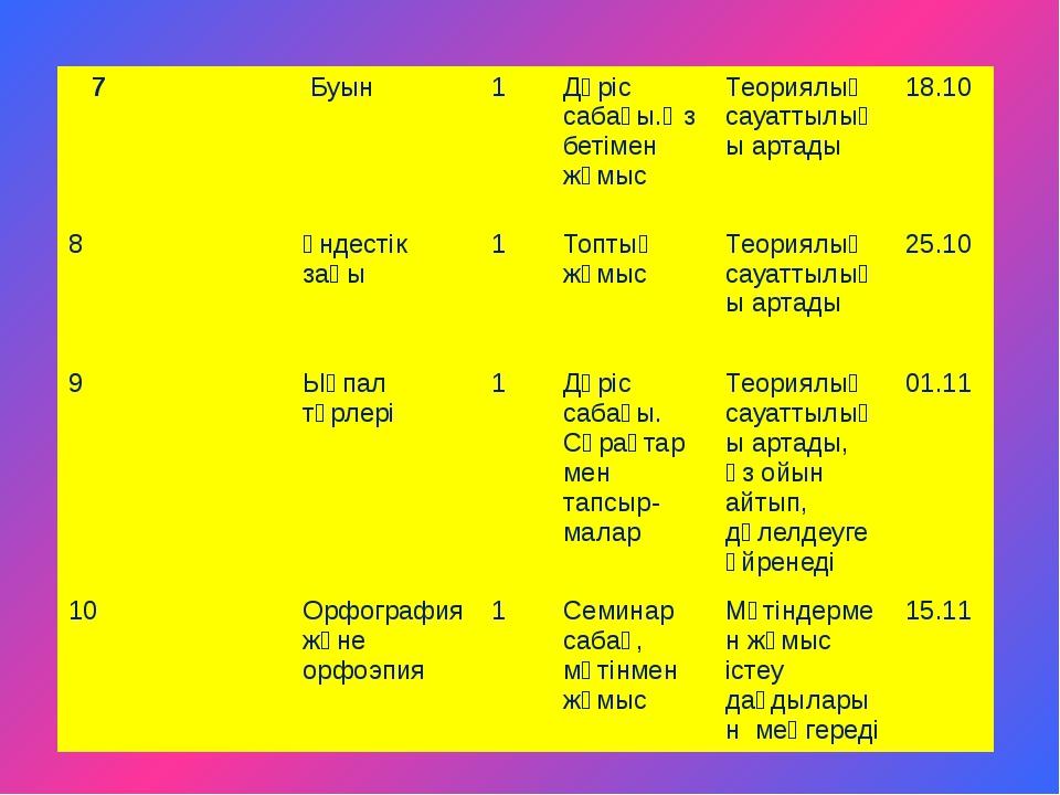 7 Буын 1 Дәріс сабағы.Өз бетімен жұмыс Теориялық сауаттылығы артады 18.10 8 Ү...