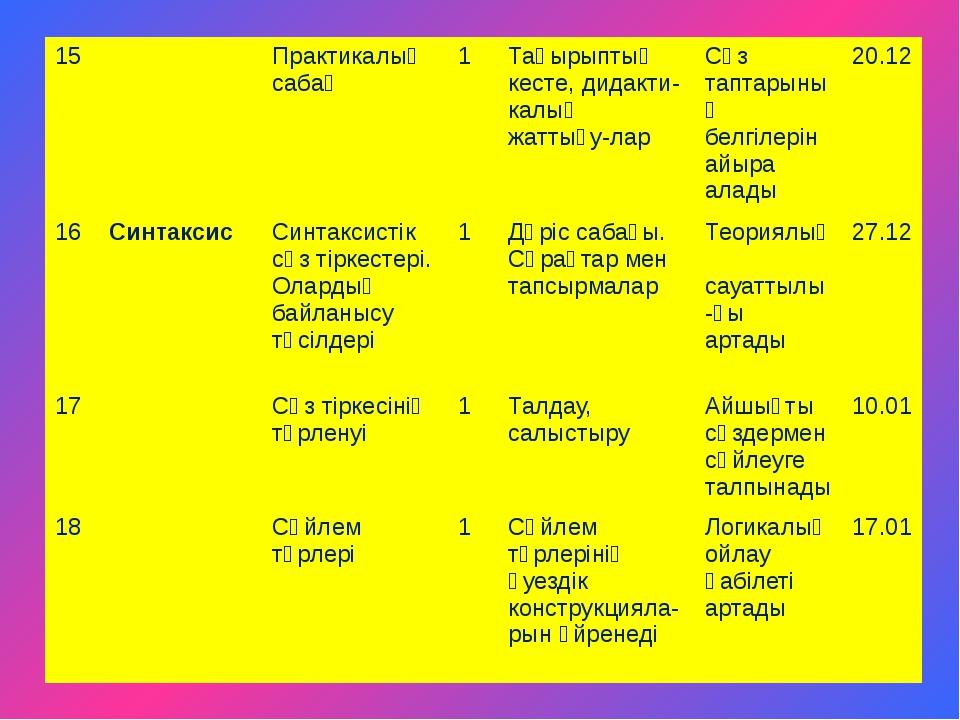 15 Практикалық сабақ 1 Тақырыптық кесте, дидакти-калық жаттығу-лар Сөз таптар...