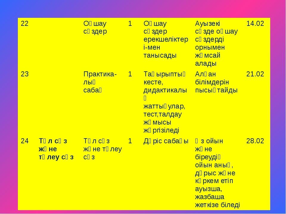 22 Оқшау сөздер 1 Оқшау сөздер ерекшеліктері-мен танысады Ауызекісөзде оқшау...