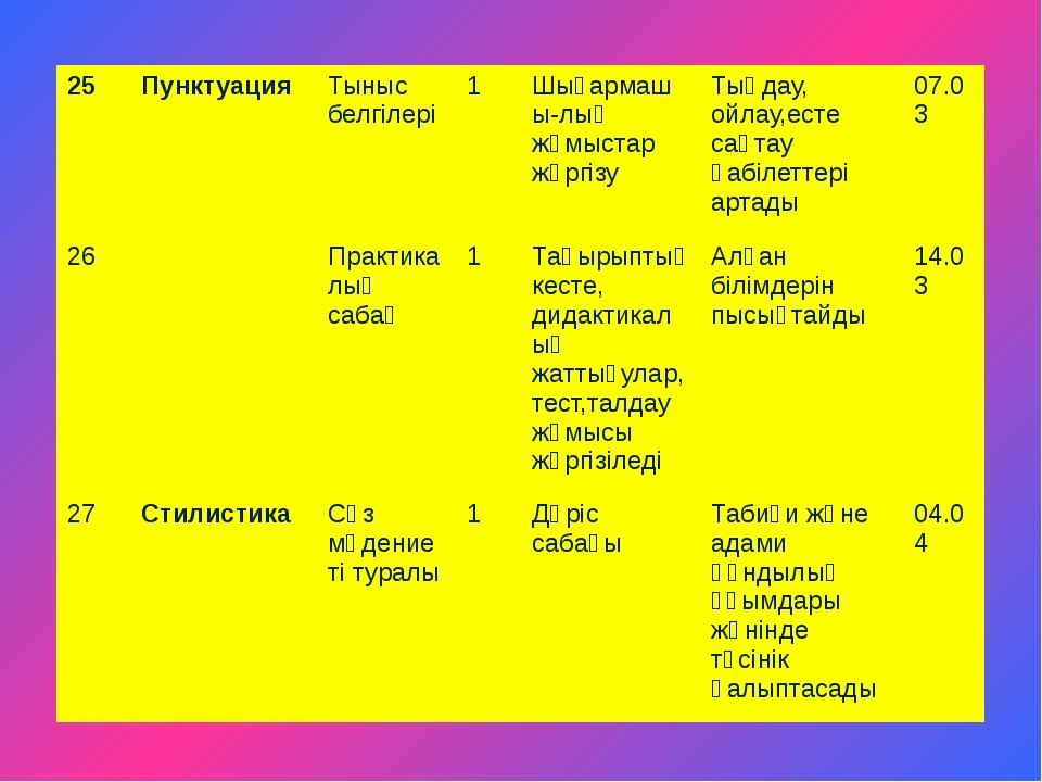 25 Пунктуация Тыныс белгілері 1 Шығармашы-лық жұмыстар жүргізу Тыңдау, ойлау,...