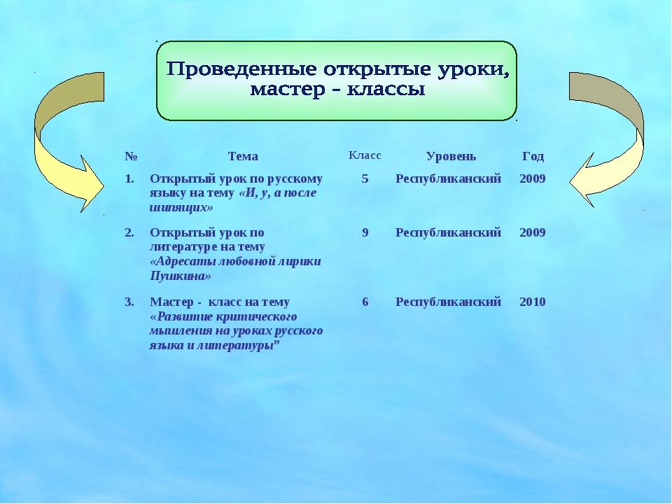 №ТемаКлассУровеньГод 1.Открытый урок по русскому языку на тему «И, у, а...