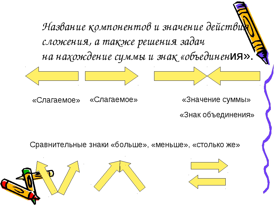 Название компонентов и значение действия сложения, а также решения задач на н...