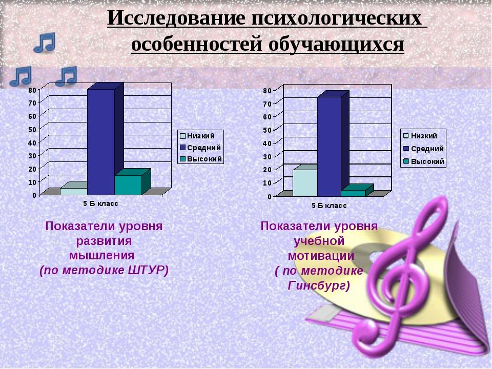 Показатели уровня развития мышления (по методике ШТУР) Показатели уровня учеб...
