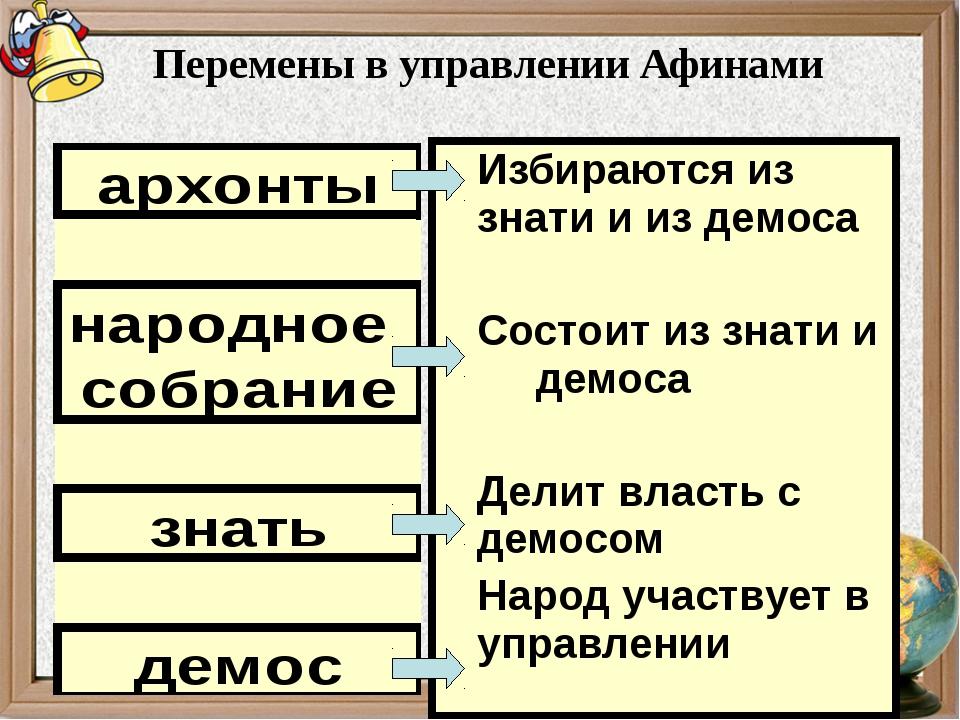 Перемены в управлении Афинами Избираются из знати и из демоса Состоит из знат...