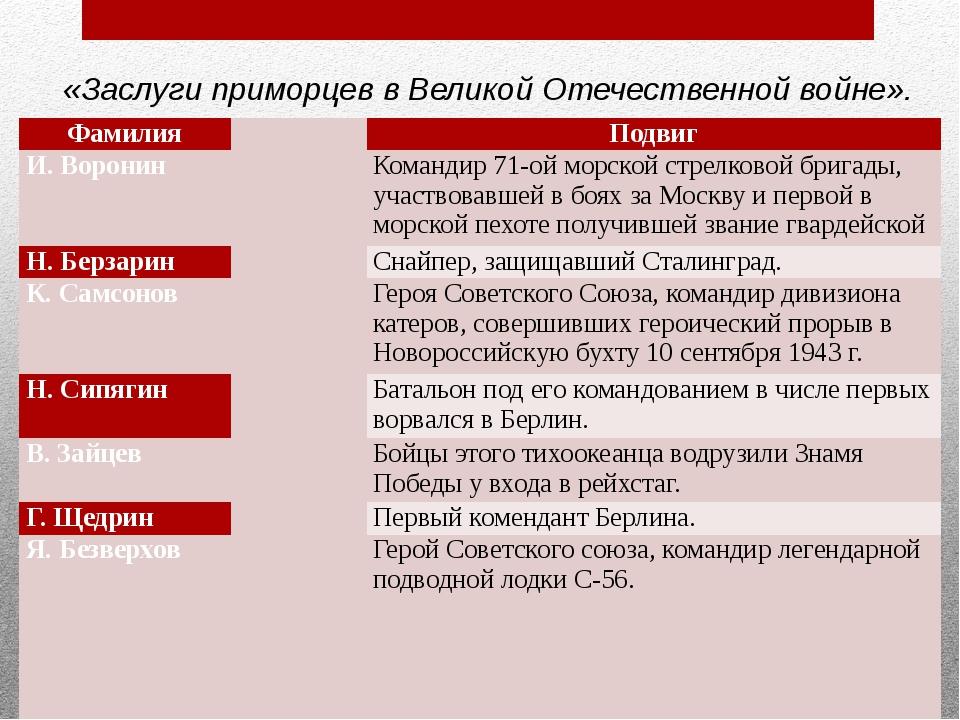 «Заслуги приморцев в Великой Отечественной войне». Фамилия        Под...