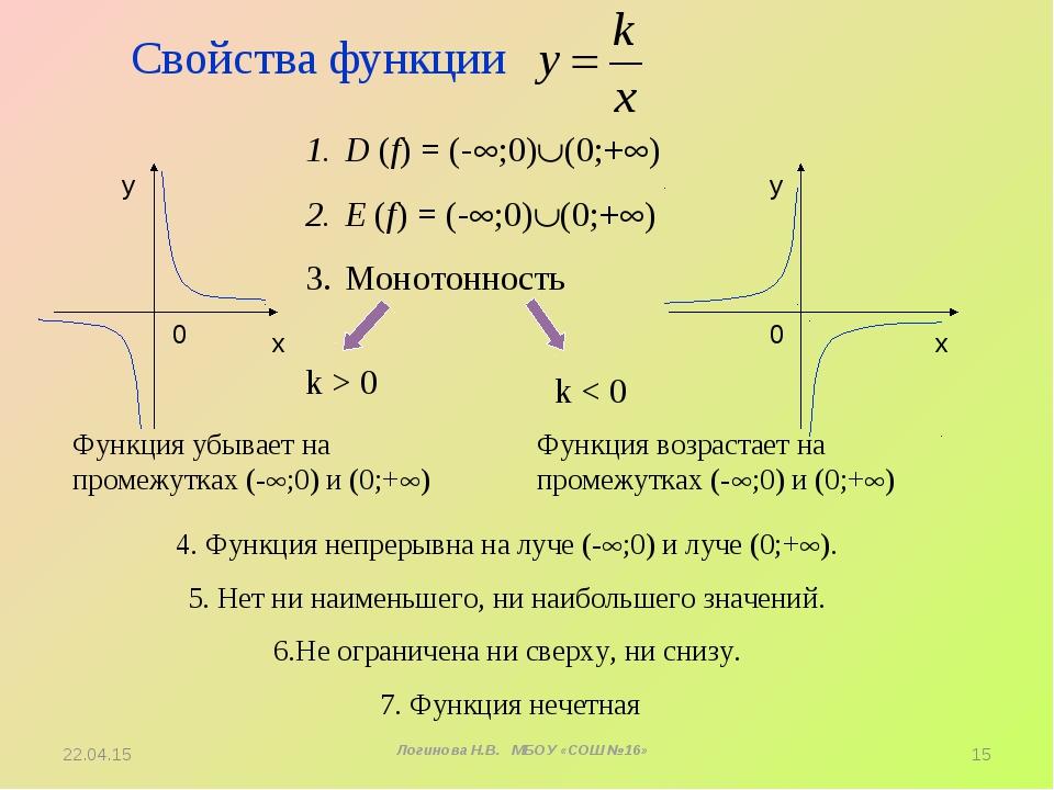 Свойства функции D (f) = (-;0)(0;+) Е (f) = (-;0)(0;+) Монотонность k >...