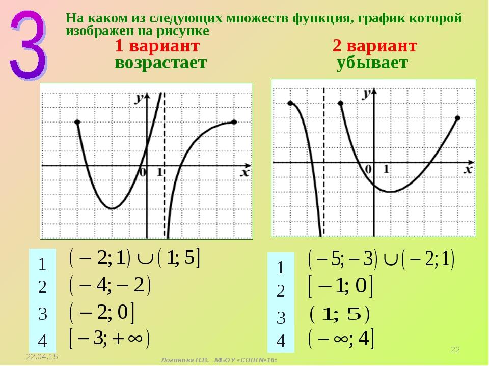 На каком из следующих множеств функция, график которой изображен на рисунке...