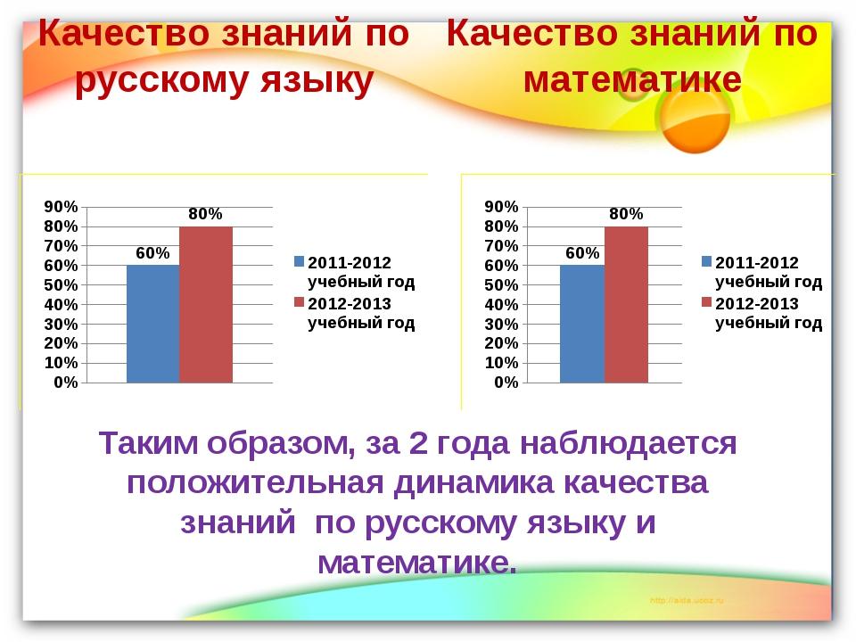 Качество знаний по русскому языку Качество знаний по математике Таким образом...