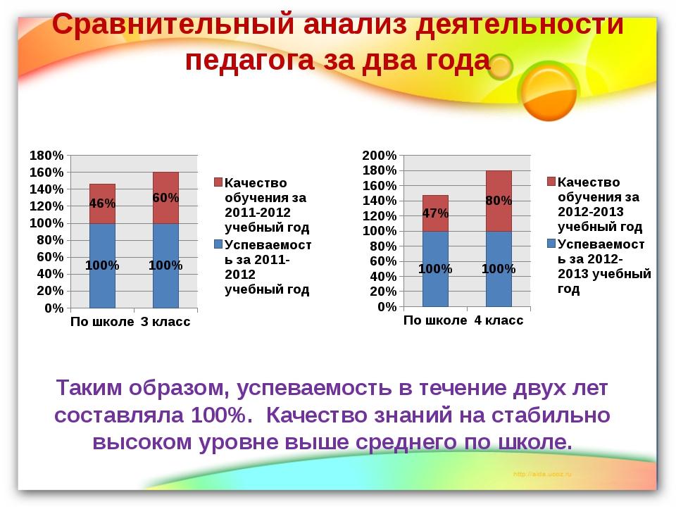 Сравнительный анализ деятельности педагога за два года Таким образом, успевае...