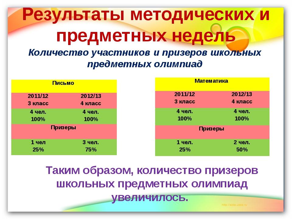 Результаты методических и предметных недель Количество участников и призеров...