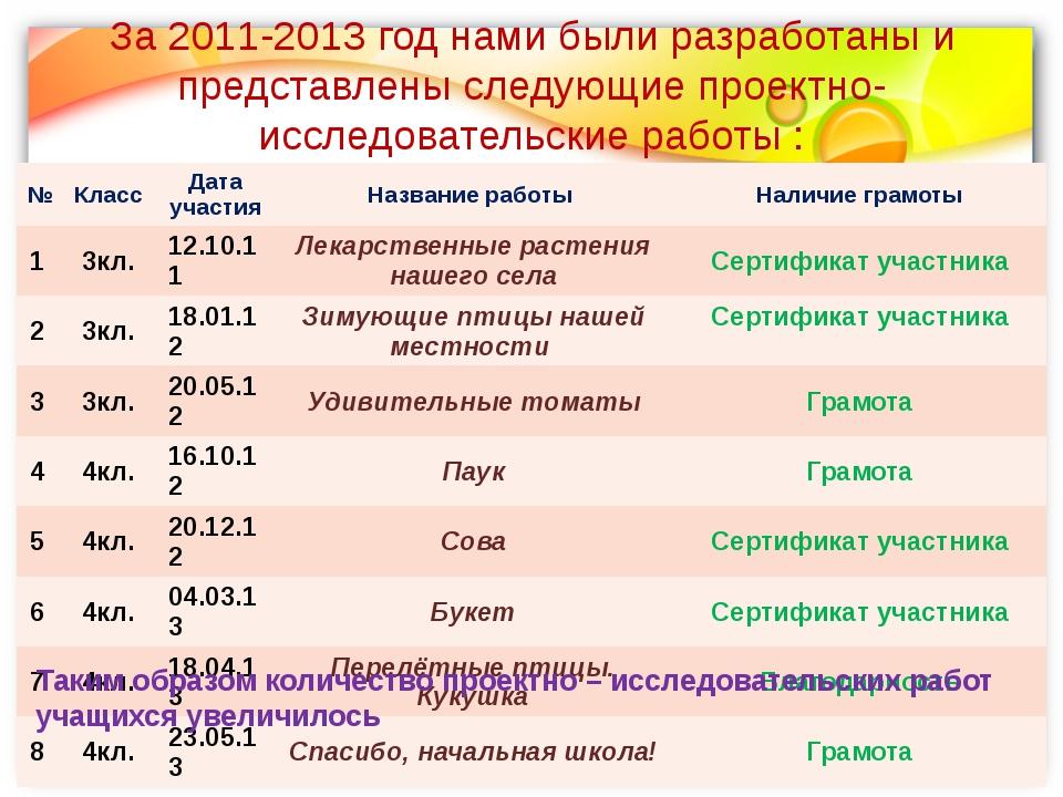 За 2011-2013 год нами были разработаны и представлены следующие проектно-иссл...