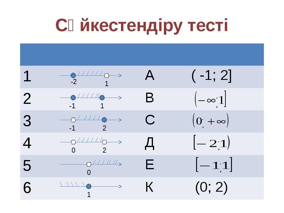 Сәйкестендіру тесті -2 1 -1 1 -1 2 0 2 0 1 1 А (-1; 2] 2 В 3 С 4 Д 5 Е 6 К (0...
