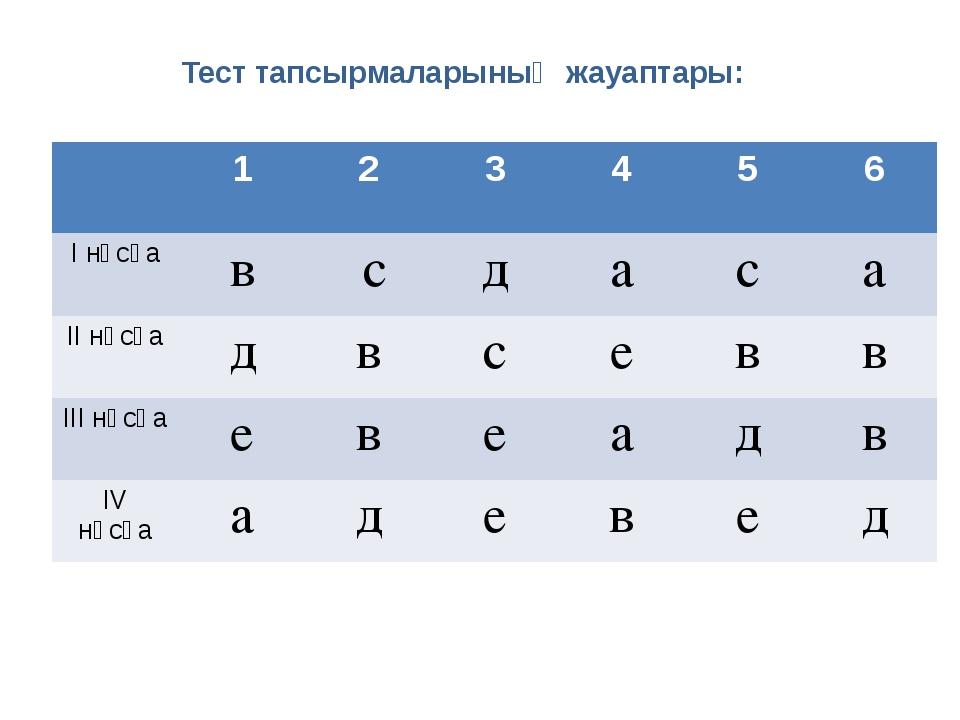 Тест тапсырмаларының жауаптары: 1 2 3 4 5 6 І нұсқа в с д а с а ІІ нұсқа д в...