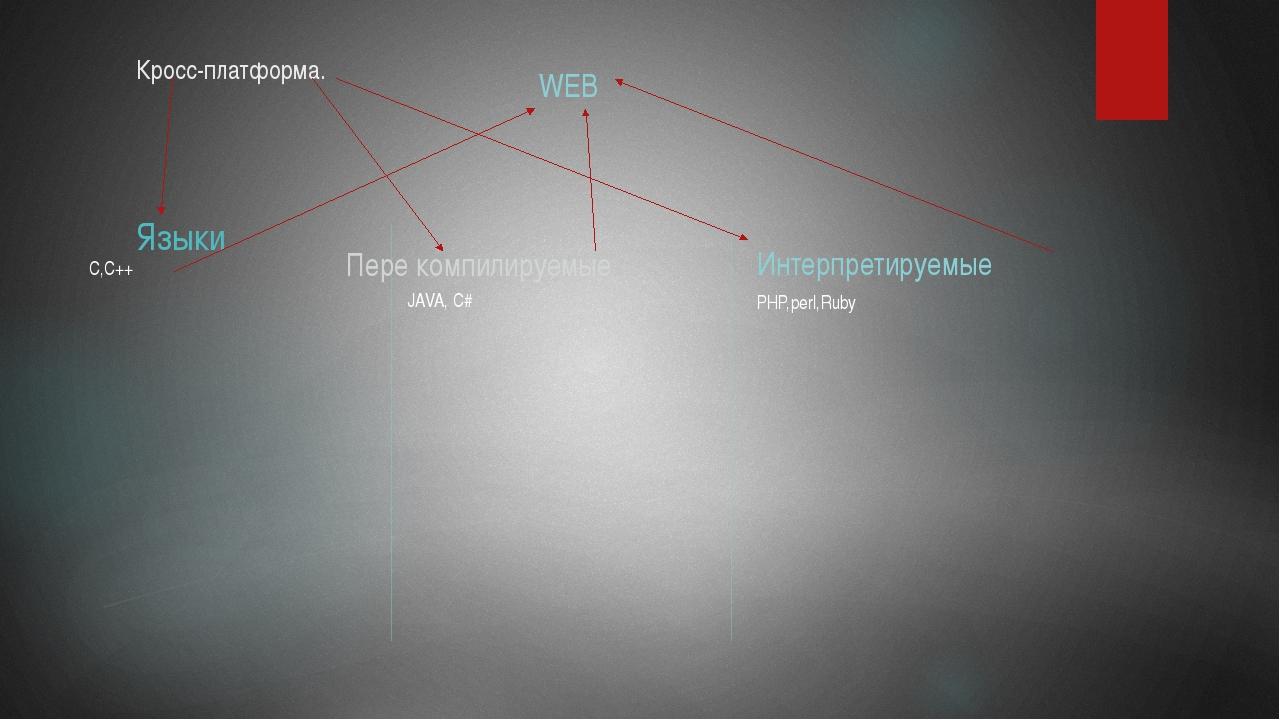 Кросс-платформа. Языки WEB С,С++ Пере компилируемые JAVA, C# Интерпретируемые...