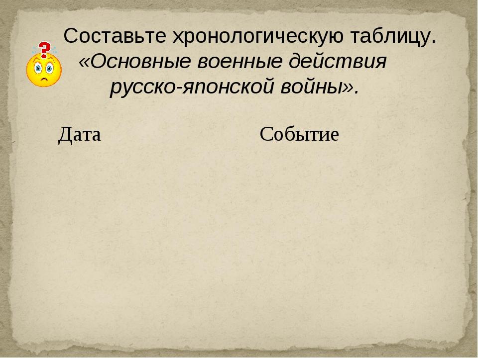 Составьте хронологическую таблицу. «Основные военные действия русско-японско...