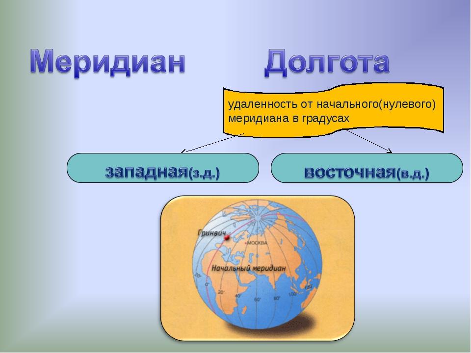 удаленность от начального(нулевого) меридиана в градусах