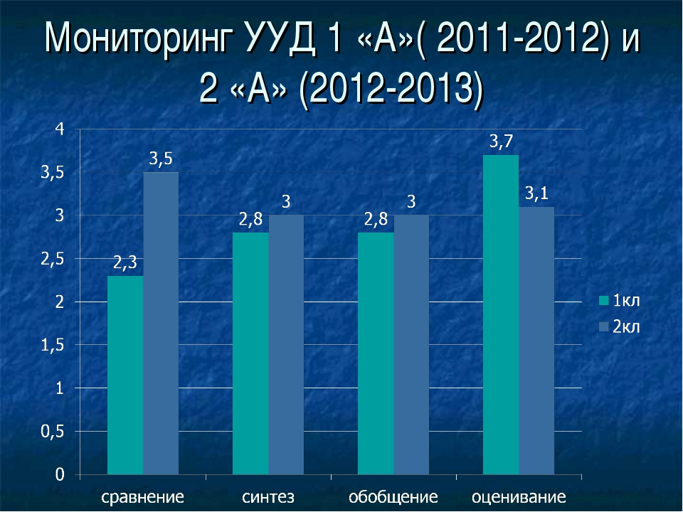 Мониторинг УУД 1 «А»( 2011-2012) и 2 «А» (2012-2013)