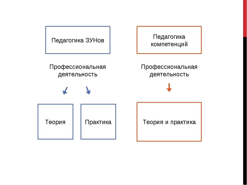 Педагогика ЗУНов Педагогика компетенций Теория Практика Теория и практика Про...