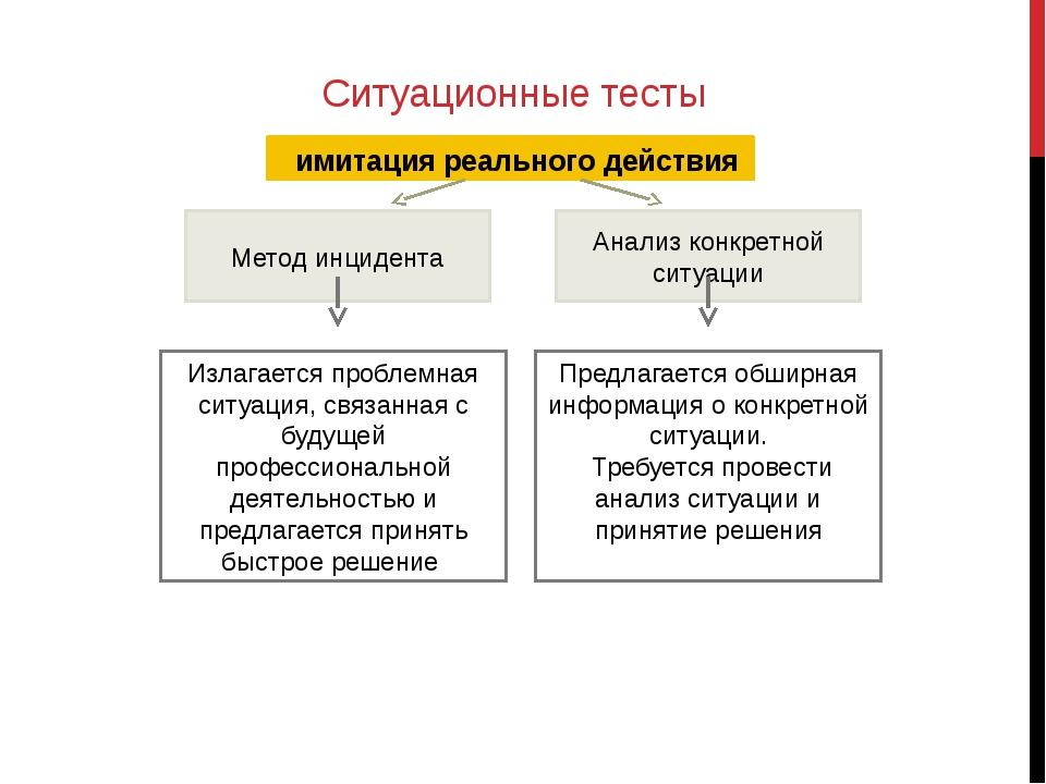 Ситуационные тесты имитация реального действия Метод инцидента Анализ конкре...