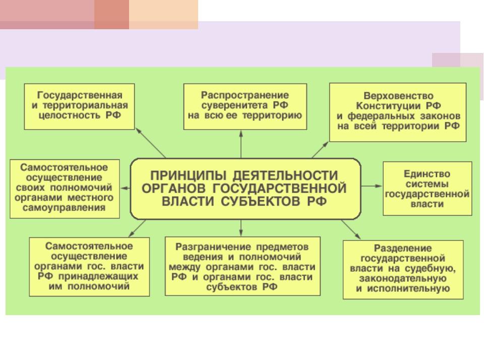 Закрепление материала 1. Может ли власть быть без политики, а политика без вл...