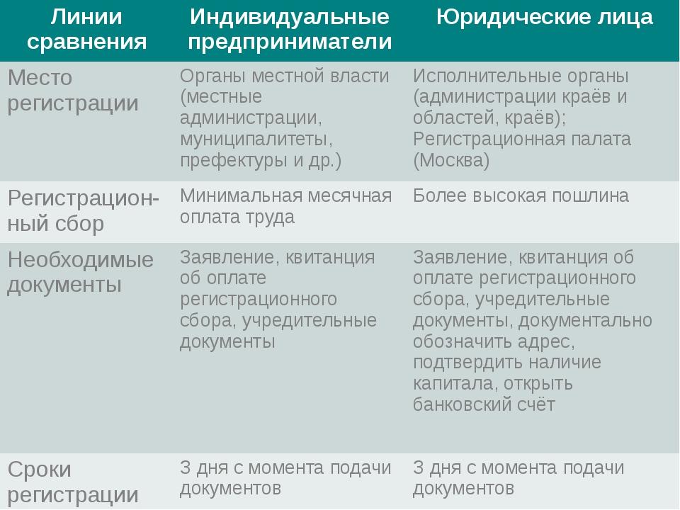 Линии сравнения Индивидуальные предприниматели Юридические лица Место регистр...