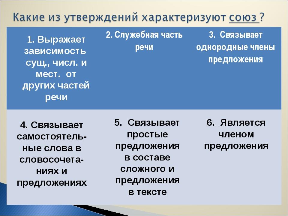 6. Является членом предложения 5. Связывает простые предложения в составе сло...