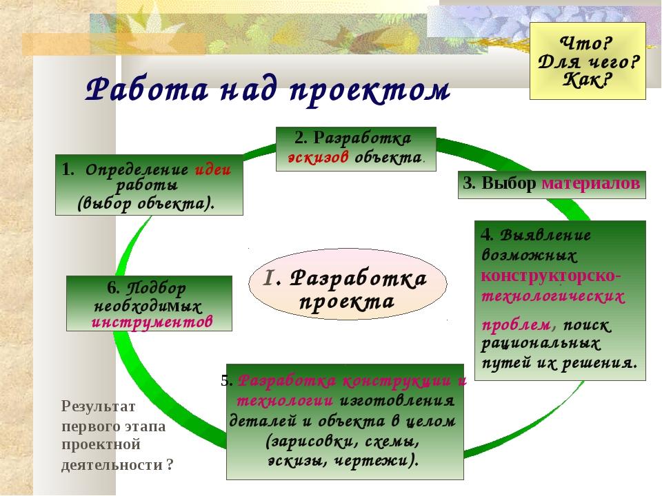 Работа над проектом 1. Определение идеи работы (выбор объекта). . 5. Разработ...