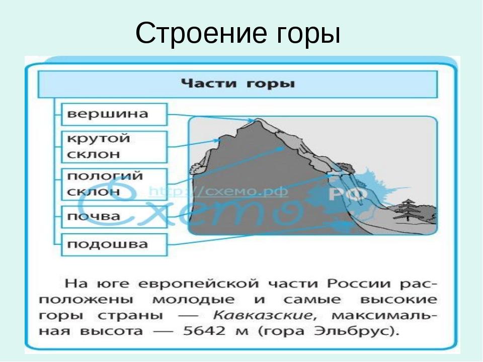 Строение горы