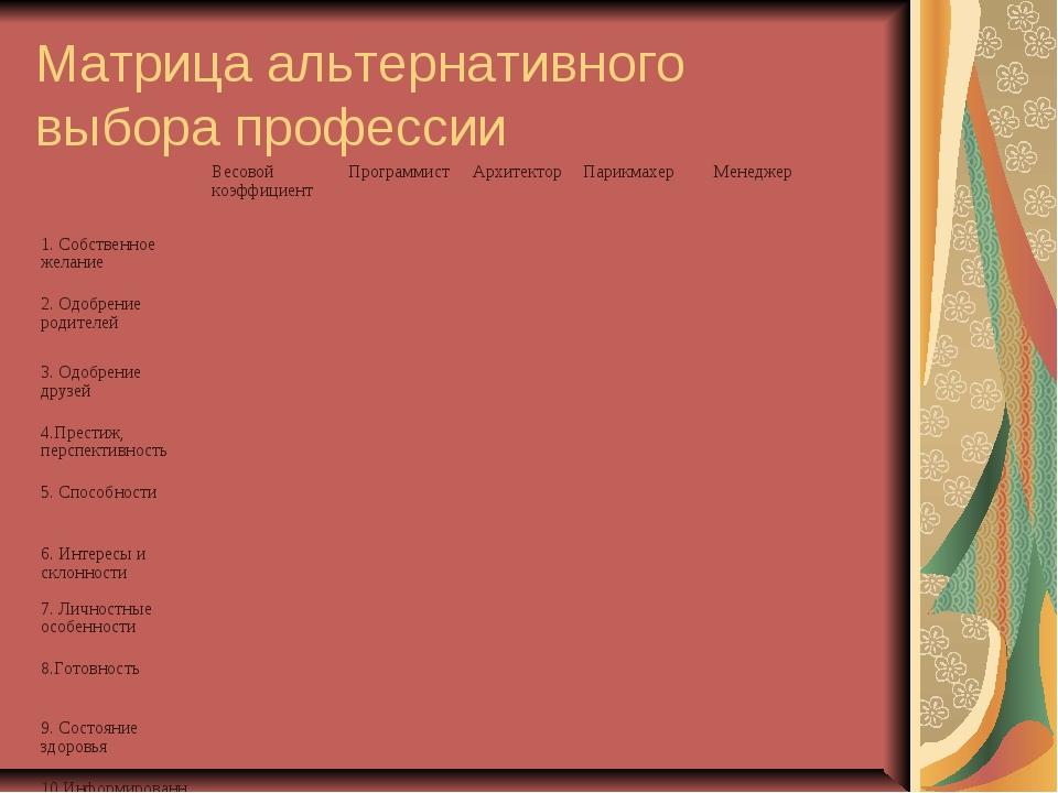 Матрица альтернативного выбора профессии Весовой коэффициентПрограммистАрх...