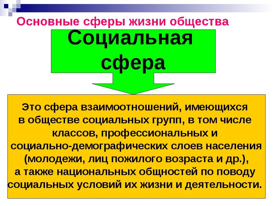 Основные сферы жизни общества Социальная сфера Это сфера взаимоотношений, име...