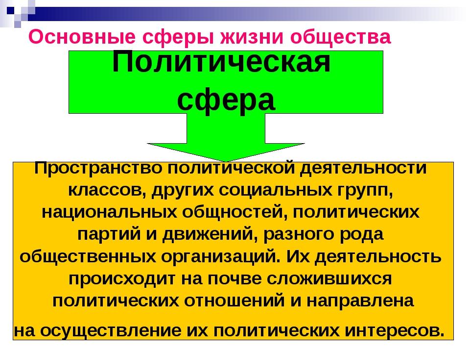 Основные сферы жизни общества Политическая сфера Пространство политической де...