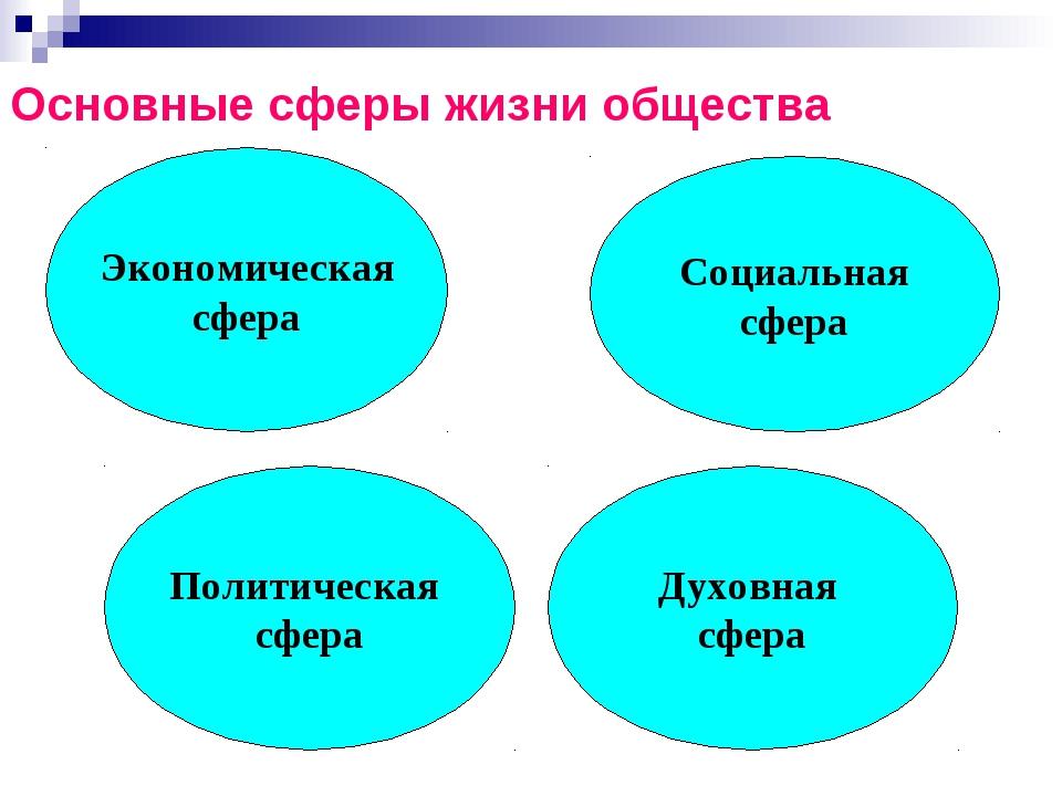 Экономическая сфера Социальная сфера Политическая сфера Духовная сфера Основн...
