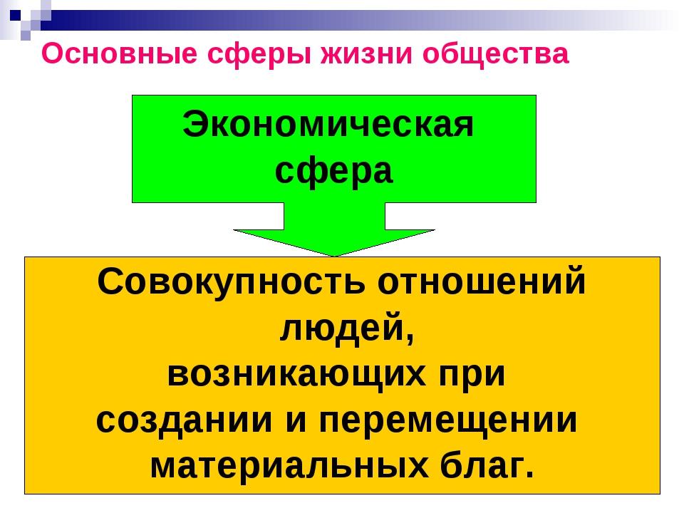 Основные сферы жизни общества Экономическая сфера Совокупность отношений люде...